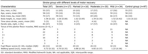 impaired motor coordination journal of rehabilitation medicine lower limb motor