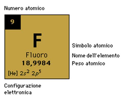 potassio tavola periodica fluoro