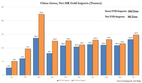 china october gold imports surge to second highest