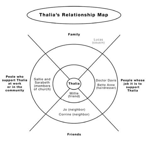 relationship mapping template person centered planning case 2 gif 481 215 482 person