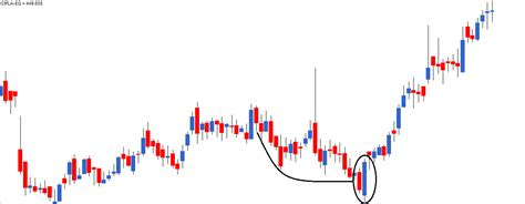 pattern trading limited multiple candlestick patterns part 1 varsity by zerodha