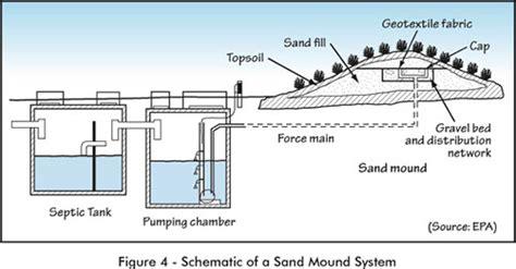 mound system diagram mound quotes quotesgram