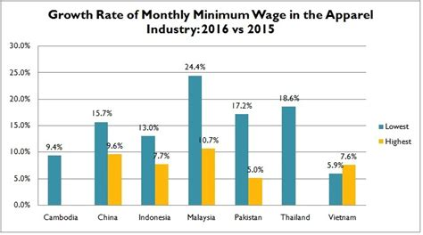 Asian Bangladesh Mba Cost by Minimum Wage In The Apparel Industry Continues To Rise In