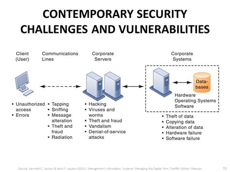 Contemporary Security Management study for information management 資訊管理個案 ppt