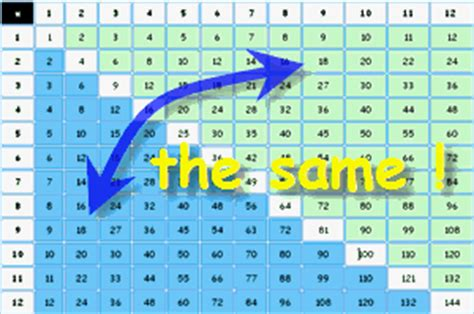 Learn Times Tables by Multiplication Times Tables