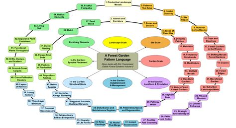 pattern language list of patterns agroforestry solutions from work with nature llc pattern