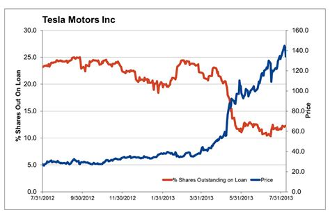 Tesla Motors Stock Quote Tesla Motors Stock Price Wsj