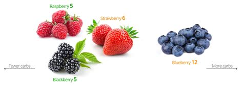 carbohydrates blueberries low carb fruits and berries the best and the worst