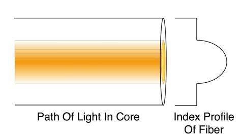 the foa reference for fiber optics optical fiber