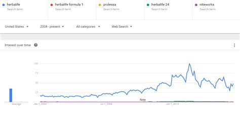 Can See Searches Herbalife The Trends Data That Spell Trouble Ahead Herbalife Ltd Nyse Hlf