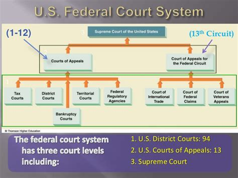 Court System Search Federal Court Images
