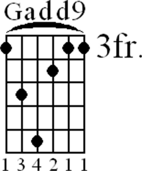 Chord Voicings Guitar