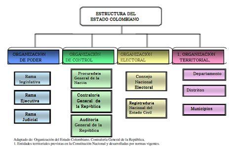 Estructura Del Estado Colombiano Alcald A De Medell N | estado colombiano estructura del estado colombiano
