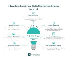 7 trends to boost your digital marketing strategy in 2016