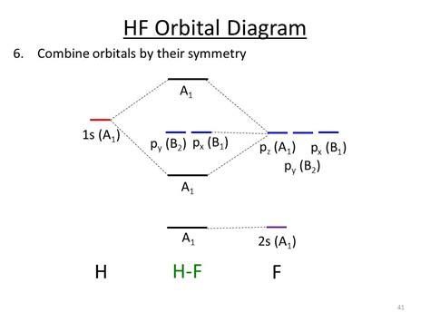 f orbital diagram part 2 7 orbital diagrams ppt