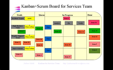 implementing kanban for services team 171 jai s weblog