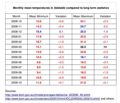 Mba 12 Months Adelaide by One Salient Oversight Adelaide Has Been These Last 12