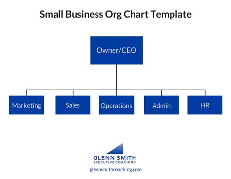How To Organize Your Small Businessglenn Smith Coaching Company Organizational Chart Template