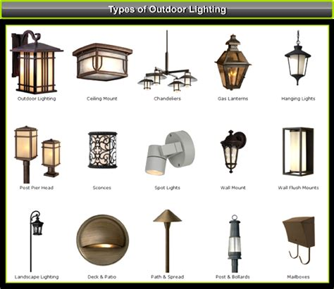 Types Of Outdoor Lights Lighting And Ceiling Fans Different Types Of Lighting Fixtures