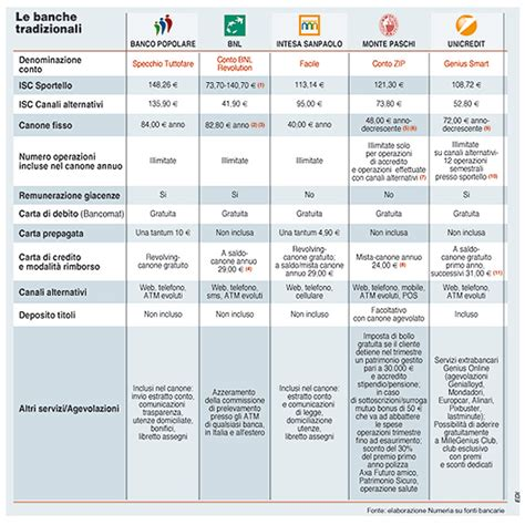 Banca Intesa Finanziamenti by Bem Informado Italia Banca Intesa Mutui 2010