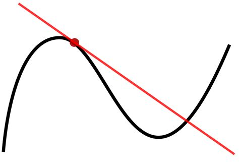 String Calculus - file tangent to a curve svg wikimedia commons