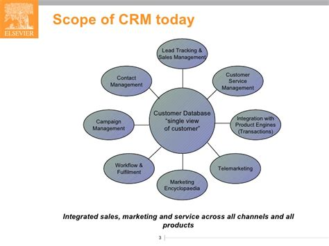 Scope Of Llb With Mba by Crm