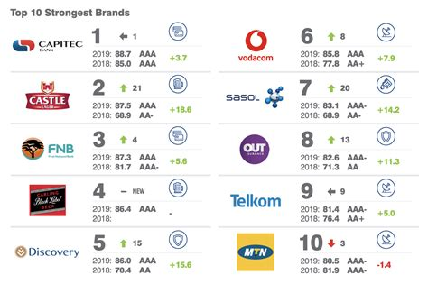 south africa s 10 strongest and most valuable brands