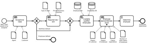 bpmn diagram explanation decision model and notation dmn the new business standard an introduction by exle