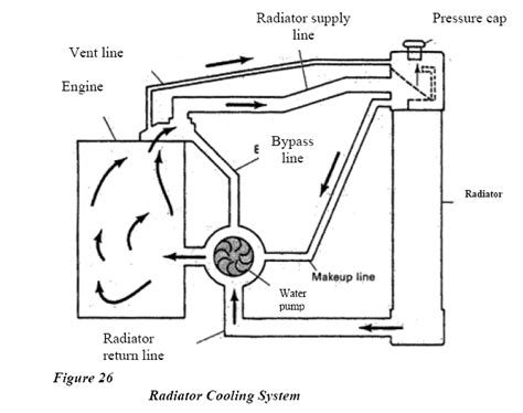 engine coolant system diagram wiring diagram manual