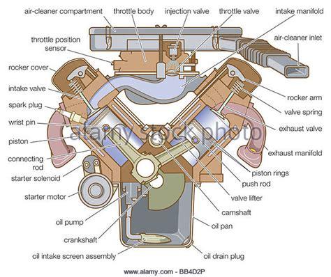 Car Engine Types V8 by Car Engine Diagram Stock Photos Car Engine Diagram Stock