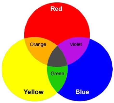 what color makes yellow color