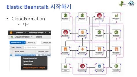 docker beanstalk tutorial elasticbeanstalk 콩과의 첫 대화 강효진 구로디지털 모임 aws