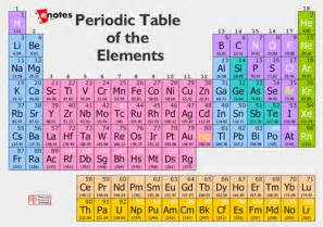 periodic table and valence electrons frudgereport494 web