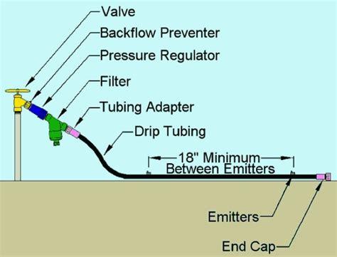 drip irrigation diagram installing a drip irrigation system bob vila