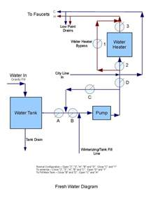 How Does Rv Plumbing Work by Small Rv Plumbing Diagram Search Dolphin