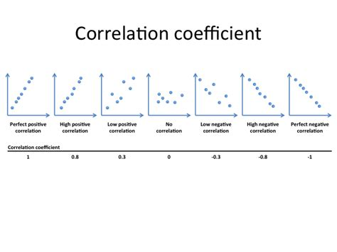 Correlation Table by The Correlation Of Subscribers And Views At