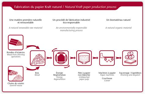 Process Of Paper From Wood - manufacturing process gascogne papier