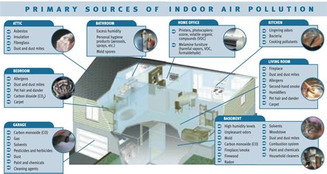 Comfort Furniture by Indoor Air Quality Standard Heating Amp Air Conditioning
