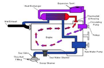 marine power solutions marine diesel engines