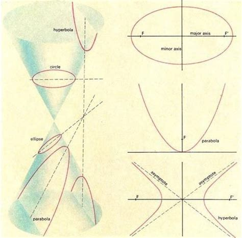 geometry sections interactive conic section animation geometry 9 12