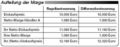 Musterrechnung Differenzbesteuerung Nach 25a Ustg Umsatzsteuer Differenzbesteuertes Fahrzeug Regelbesteuert Weiterverkaufen