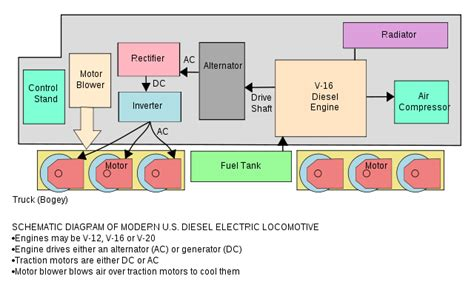 layout versus schematic wiki file dieselelectriclocomotiveschematic svg wikimedia commons