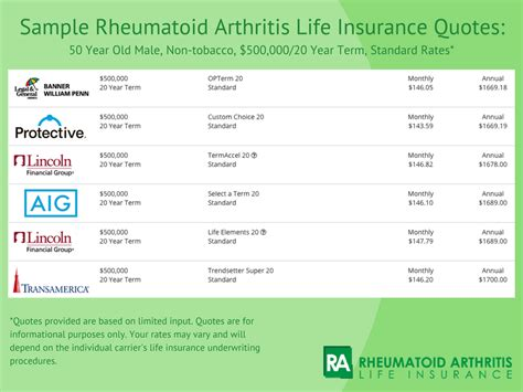 affordable life insurance quotes over 50 see rates