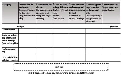 knowledge capture template a conceptual framework forthe alignment of innovation and