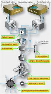 Fuel System Of Aircraft Aircraft Systems Aircraft Fuel Systems