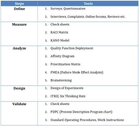 Download Dmadv Methodology Pdf Free Letitbitprovider Dmadv Template