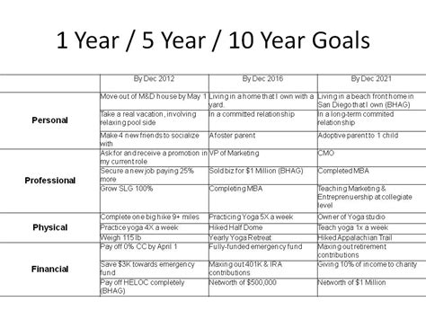 5 year goal plan template best photos of 5 year goal planning 5 year goal plan