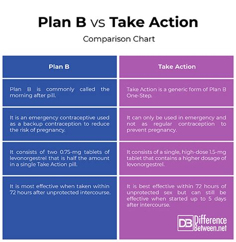 difference  plan    action difference