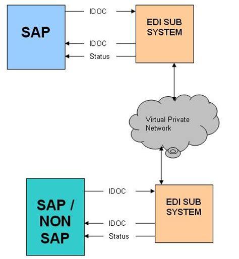 sap logistics tutorial for beginners ediprocess abap tutorials
