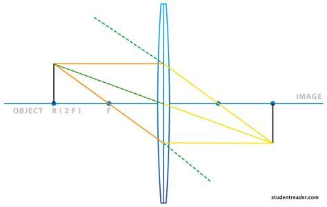 diagrams for converging lenses diverging lens diagram diverging get free image about